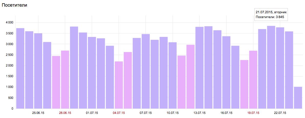количество посетителей на сайте ktovdele.ru