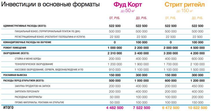 цены на открытие по франшизе воккер