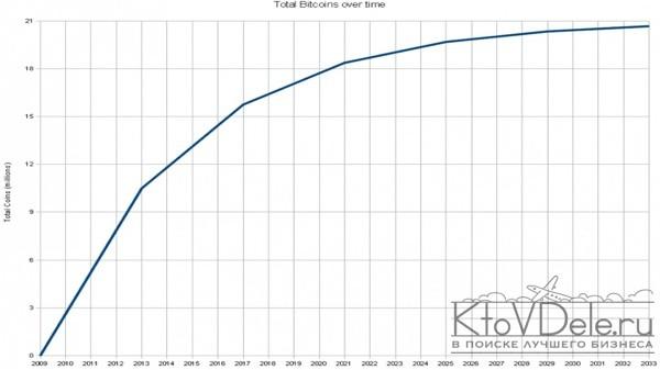 График суммарного количества добытых биткоинов