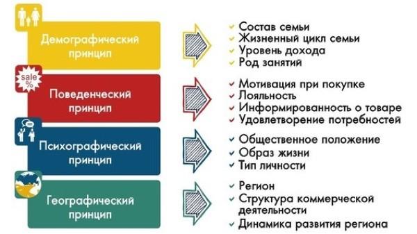 характеристики целевой аудитории
