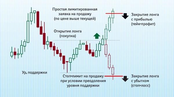 что такое стоп лосс и тейк профит показано на графике