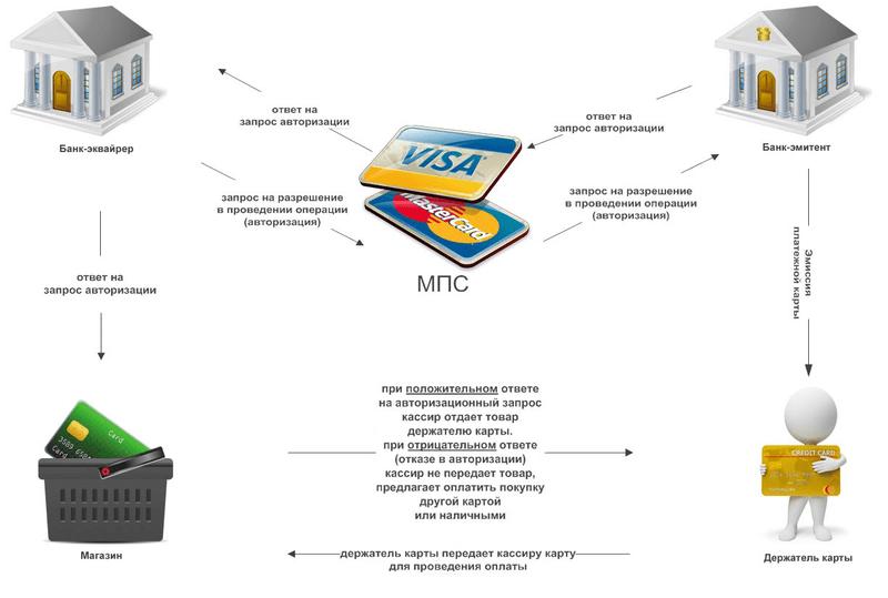 как работает эквайринг пластиковых карт