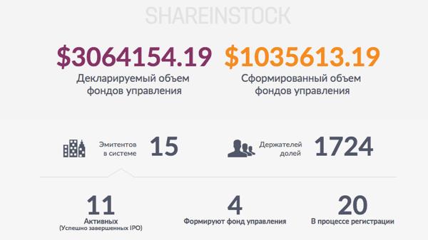 количество эмитентов и держателей долей в ShareInStock