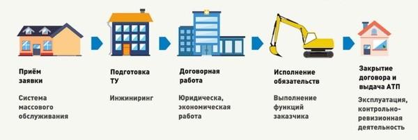 бизнес-процесс предприятия
