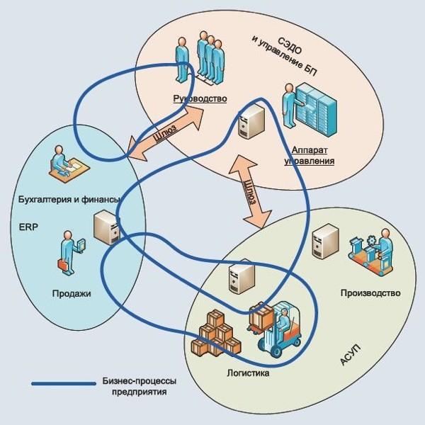 бизнес-процессы на предприятии