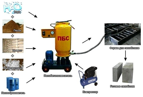 Изображение - Бизнес по производству пеноблоков proizvodstvo-penoblokov-kak-biznes4