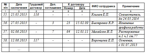 журнал регистрации доп соглашений к трудовым договорам образец