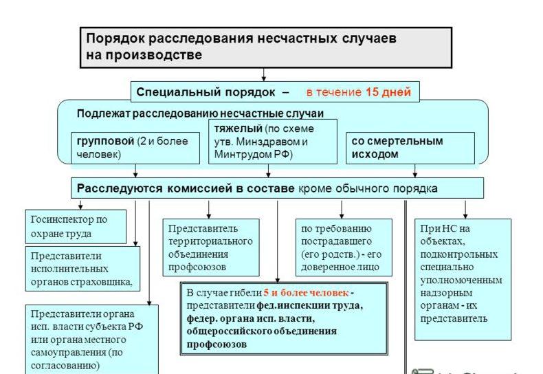 сроки расследования несчастных случаев на производстве