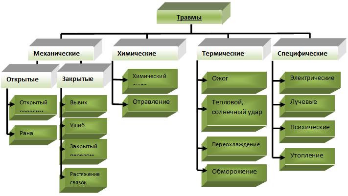 классификация производственных травм