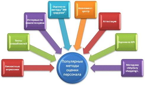 методы оценки персонала в организации