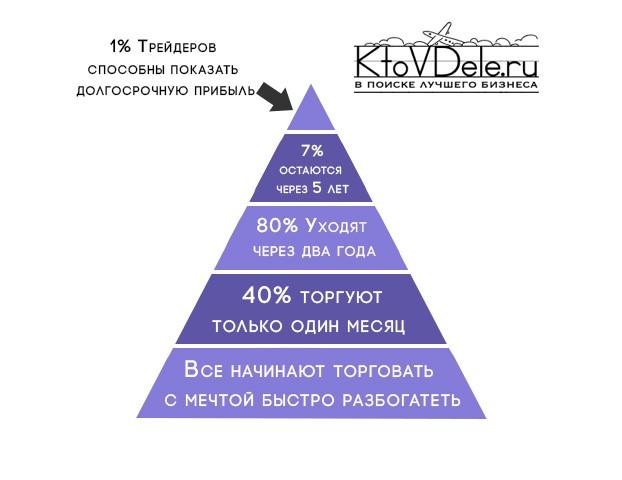 Иллюстрация успешности трейдера в виде пирамиды