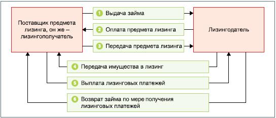 Изображение - Лизинг недвижимости для физических лиц lizing-nedvizhimosti-dlya-fiz-lic-6