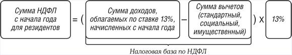 Как правильно рассчитать ндфл купить трудовой договор Пироговская Большая улица