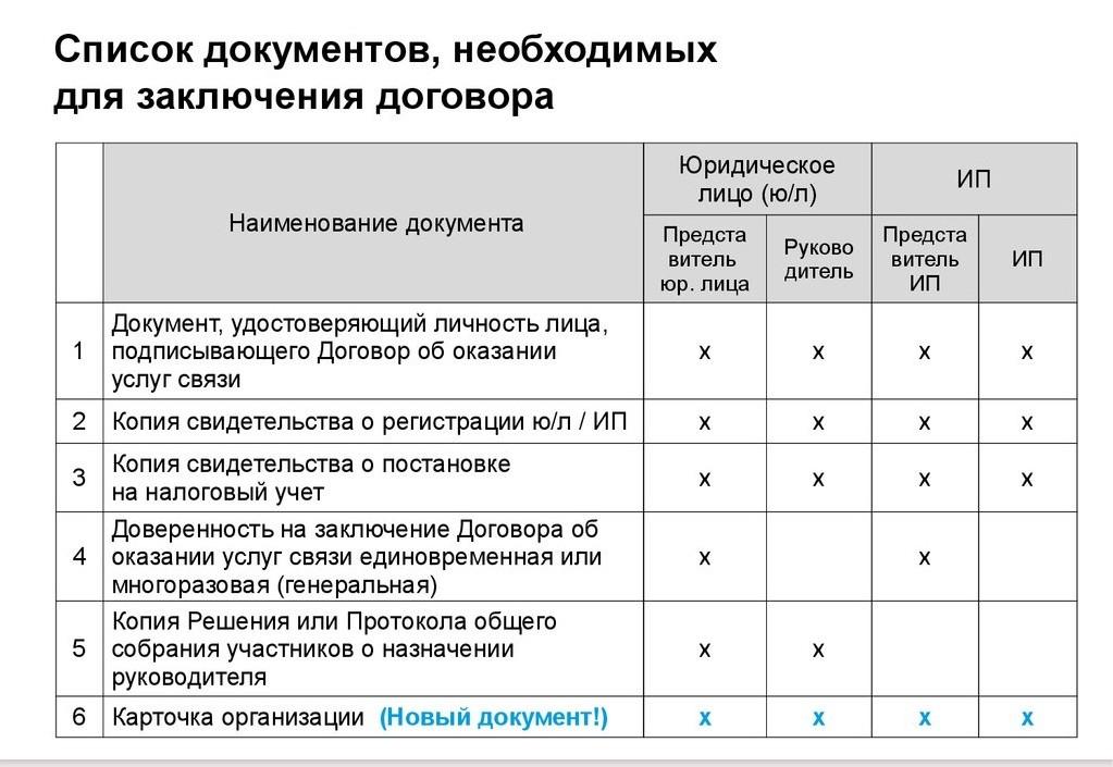 документы для заключения договора с ип