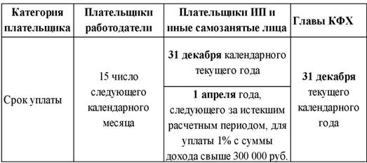 срок оплаты взносов в фсс