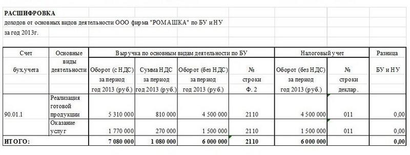 пояснительная записка к годовой бухгалтерской отчетности