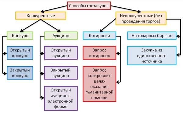 Блок-схема тендеров